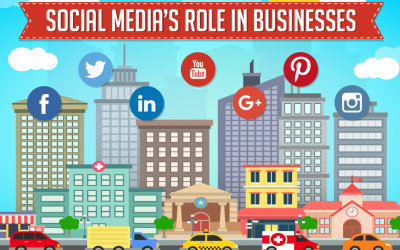 Social Media's Role in Businesses