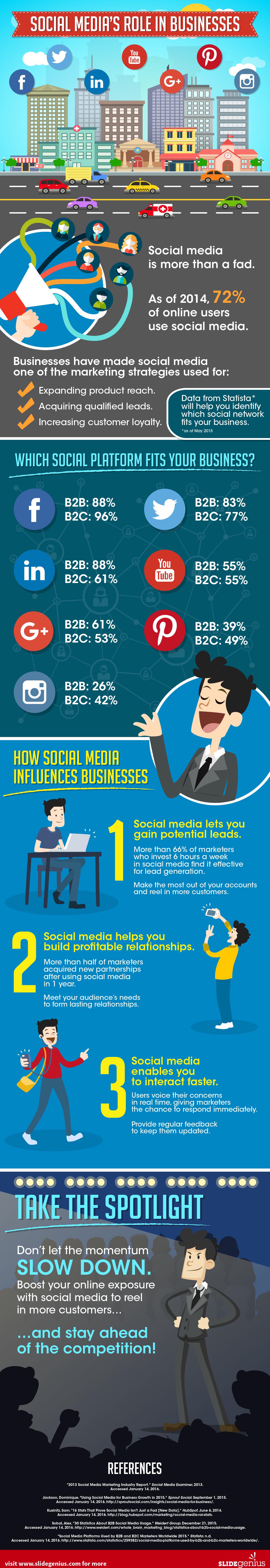 Social Media's Role in Businesses - SlideGenius Infographic