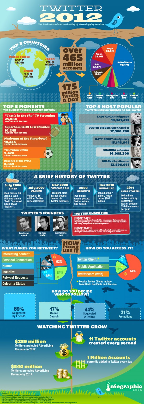A Visual Look at Twitter in 2012