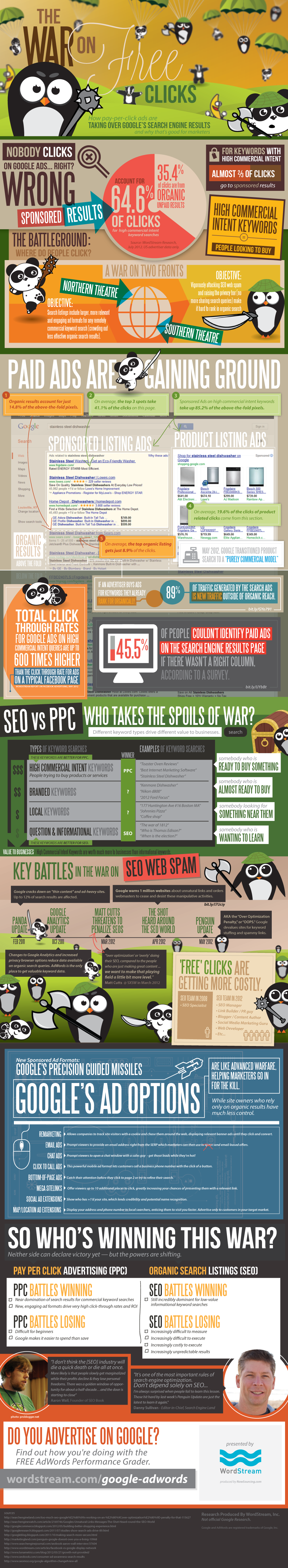 War on Free Clicks: How Paid Clicks Are Taking Over Google Search Results