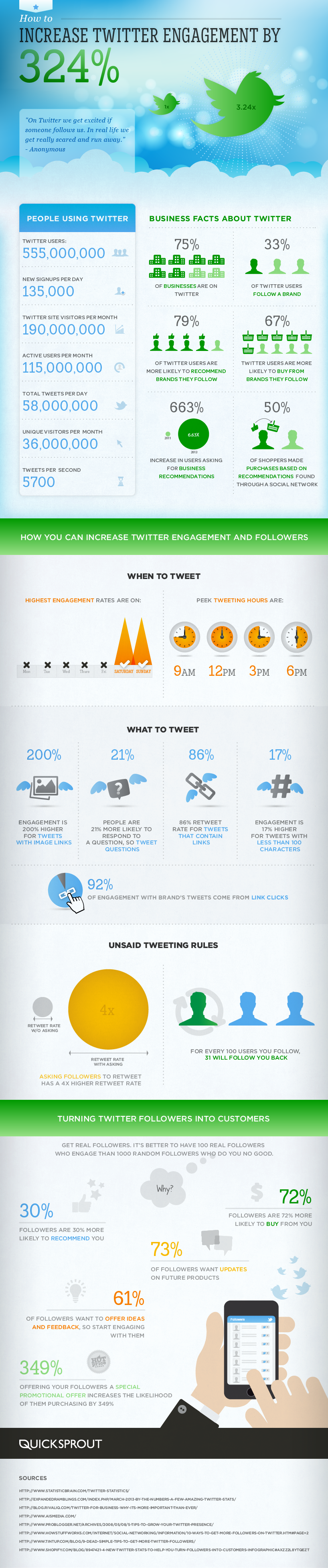 How To Increase Your Twitter Engagement By 324%