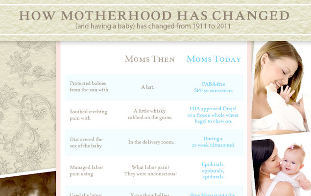 How Motherhood Has Changed