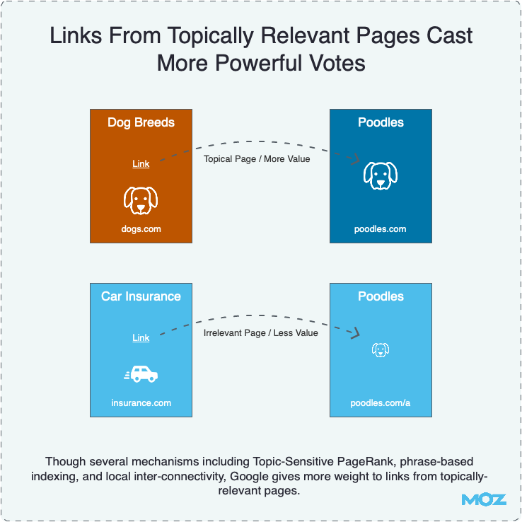 Links From Topically Relevant Pages May Cast More Powerful Votes