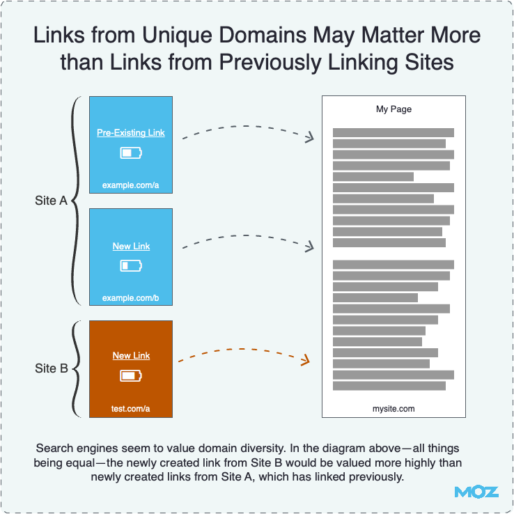 Links from Unique Domains Matter More than Links from Previously Linking Sites